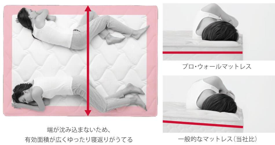 端が沈み込まず、有効面積も広がるので、感覚的にワンサイズ上 の寝心地を実感できます。