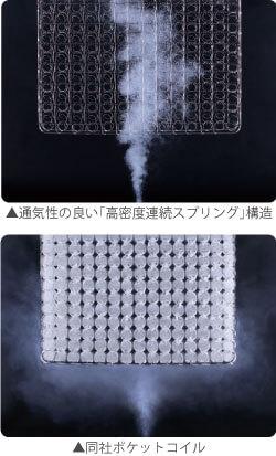 湿度の高い日本の気候を考えた「通気性」